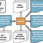 تحميل برنامج gSOAP Toolkit لتطوير خدمات XML